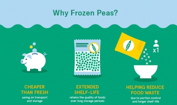 Why Frozen Peas?